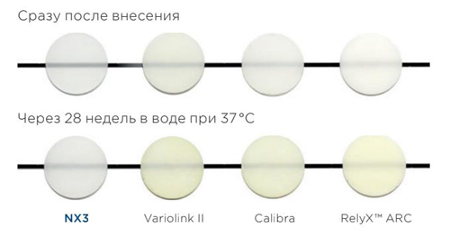 Цветовая стабильность композитных материалов двойного отверждения – прозрачный оттенок