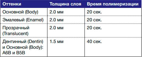 Время полимеризации Filtek Bulk Fill